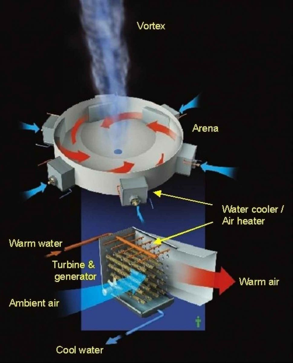 Graphical Image Explaining Various Parts of an Atmospheric Vortex Engine