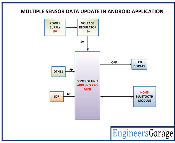 Sensor Data Monitoring on Android Phone EngineersGarage