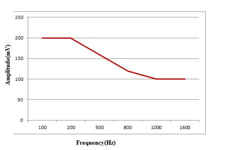 Graph showing Frequency Response of Low Pass Audio Filter