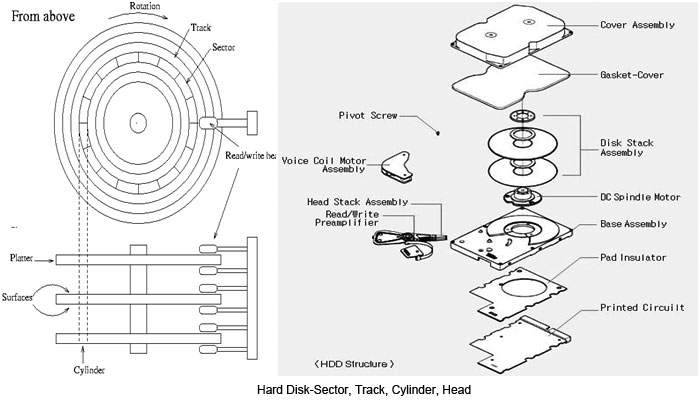 How Hard Disk Works  Internal Structure And Read  Write