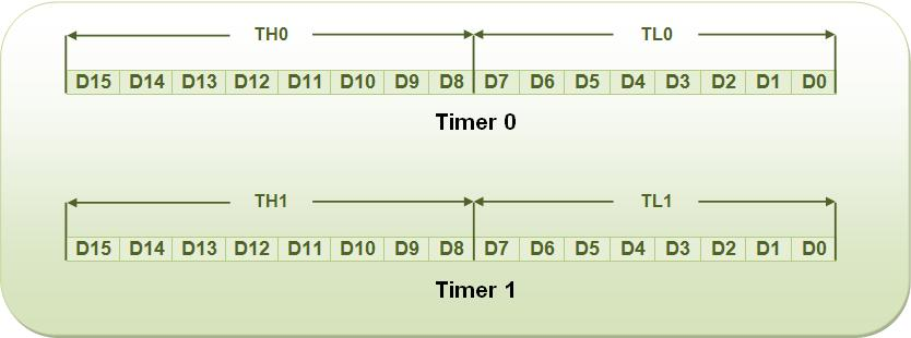 Bit Values of Timer 0 and Timer 1 of 8051 Microcontroller