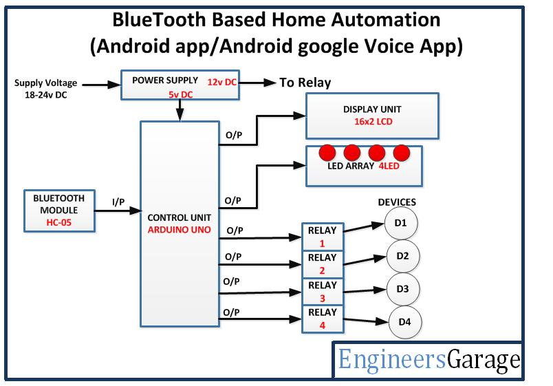 Bluetooth Controlled Home Automation System