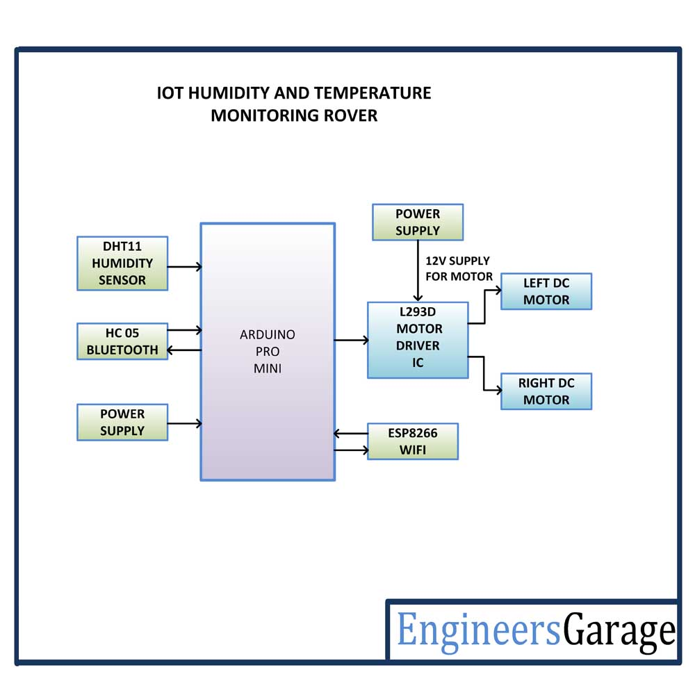 Block Diagram of Arduino based ThingSpeak IoT Robot for Temperature and Humidity Monitoring