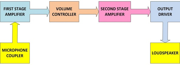 Block Diagram of Circuit Reproduction of Sound Signals captured through Microphone on Loudspeaker