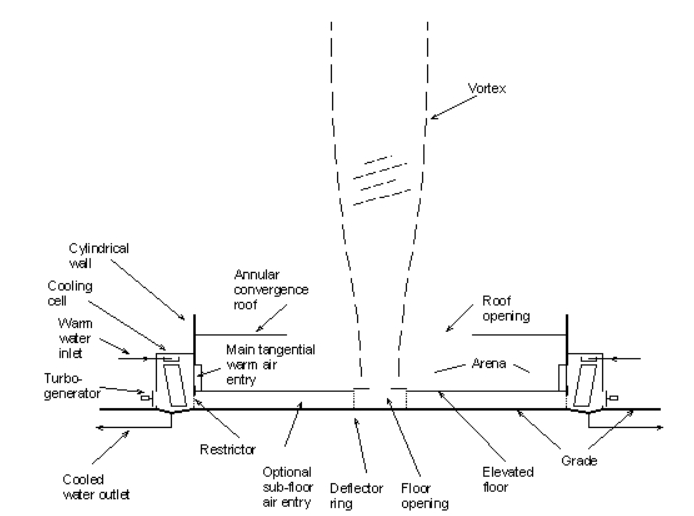 Cross-Sectional Diagram of an Atmospheric Vortex Engine