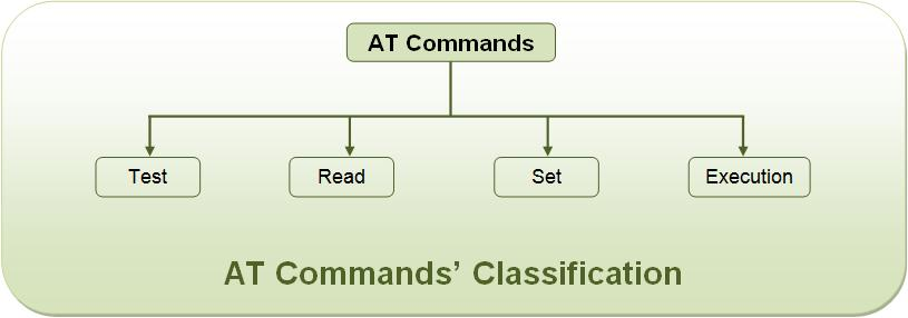 Image Showing Classification of AT Commands