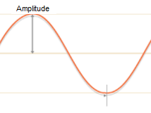 Image Showing Loudness Represented by Amplitude of Sound Wave
