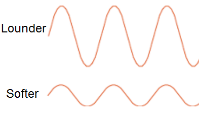 Image Showing Loudness of Sound Waves Represented by their Amplitudes