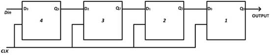 Serial-In Serial-Out Shift Register Logic Gate Diagram