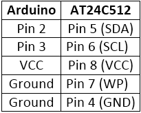 Table listing circuit connections between Arduino Pro Micro and AT24C512 EEPROM