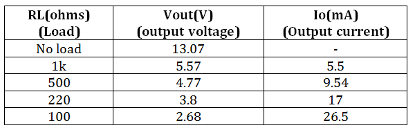 Table Listing Output Voltage and Current from Open Loop Flyback Converter for Different Loads
