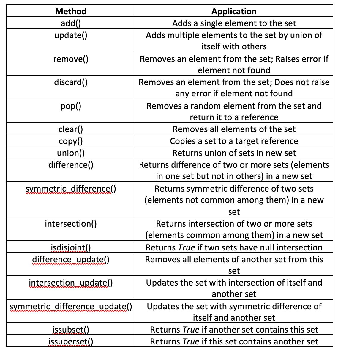 Raspberry Pi Python Tutorials – Python Sets and Dictionaries