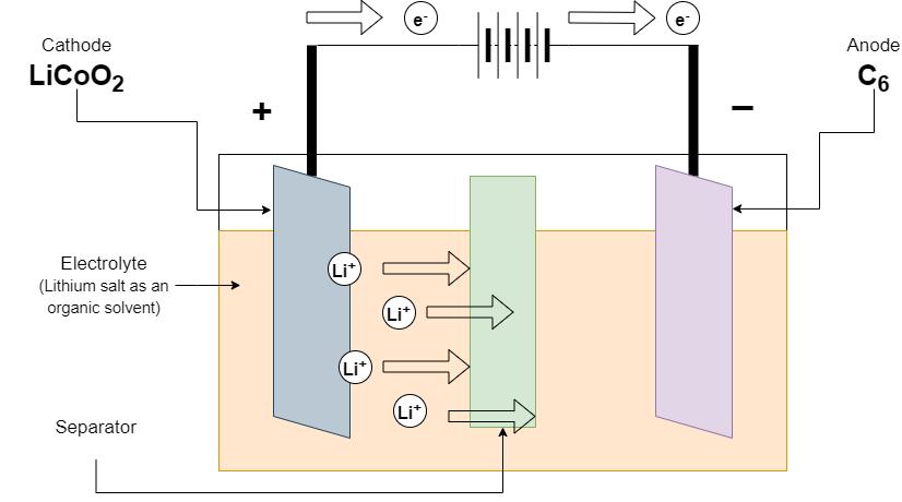 Charging of Li-ion battery